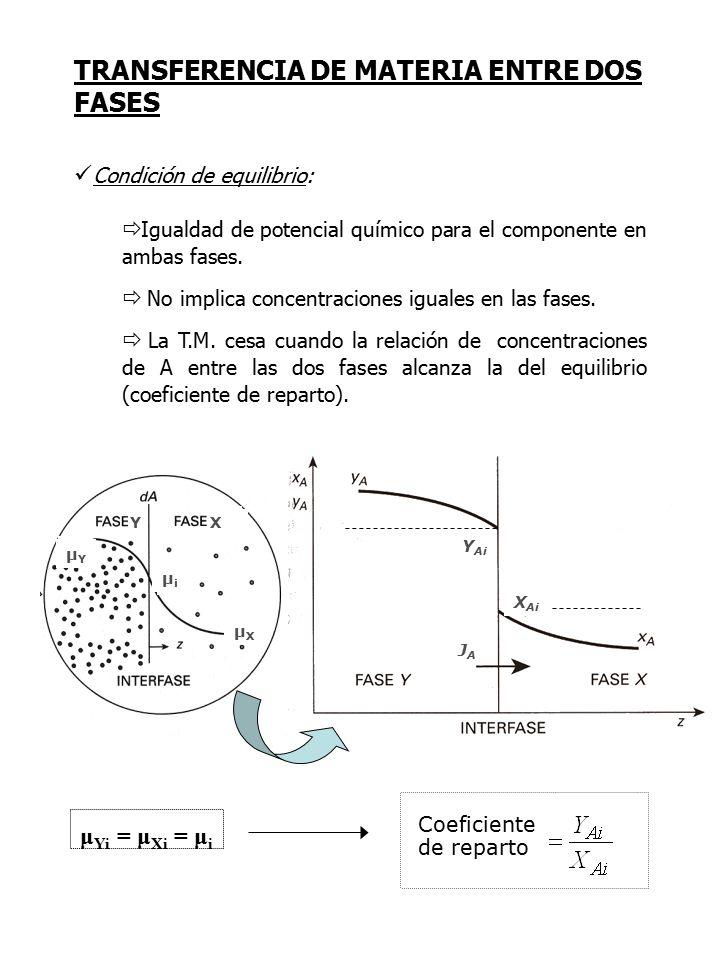 TRANSFERENCIA DE MATERIA ENTRE DOS FASES Coeficiente de reparto μ Yi = μ Xi = μ i μYμY μXμX μiμi Y X JAJA Condición de equilibrio:  Igualdad de potencial químico para el componente en ambas fases.