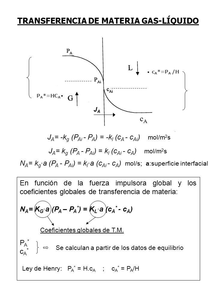 TRANSFERENCIA DE MATERIA GAS-LÍQUIDO cAcA J A = k g (P A - P Ai ) = k l (c Ai - c A ) mol/m 2 s N A = k g ·a (P A - P Ai ) = k l ·a (c Ai - c A ) mol/s; a:superficie interfacial En función de la fuerza impulsora global y los coeficientes globales de transferencia de materia: N A = K G ·a (P A – P A * ) = K L ·a (c A * - c A ) P A * c A * Se calculan a partir de los datos de equilibrio Ley de Henry: P A * = H.c A ; c A * = P A /H P A *=HC A c A *=P A /H JAJA Coeficientes globales de T.M.
