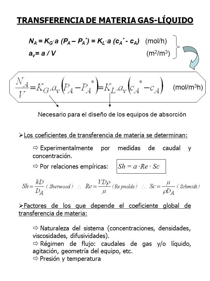 (mol/m 3 h) Necesario para el diseño de los equipos de absorción  Los coeficientes de transferencia de materia se determinan:  Experimentalmente por medidas de caudal y concentración.