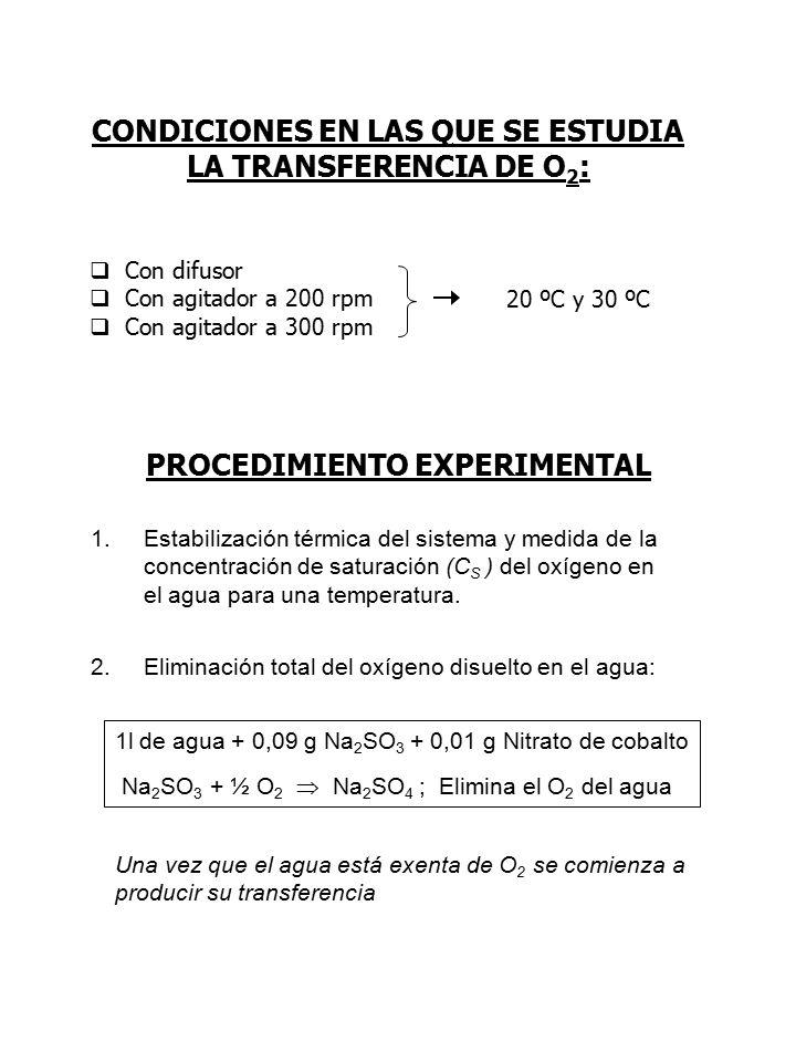 PROCEDIMIENTO EXPERIMENTAL 1l de agua + 0,09 g Na 2 SO 3 + 0,01 g Nitrato de cobalto Na 2 SO 3 + ½ O 2  Na 2 SO 4 ; Elimina el O 2 del agua Una vez que el agua está exenta de O 2 se comienza a producir su transferencia 1.Estabilización térmica del sistema y medida de la concentración de saturación (C S ) del oxígeno en el agua para una temperatura.