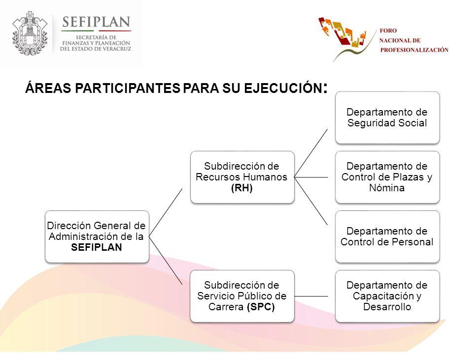 ÁREAS PARTICIPANTES PARA SU EJECUCIÓN :