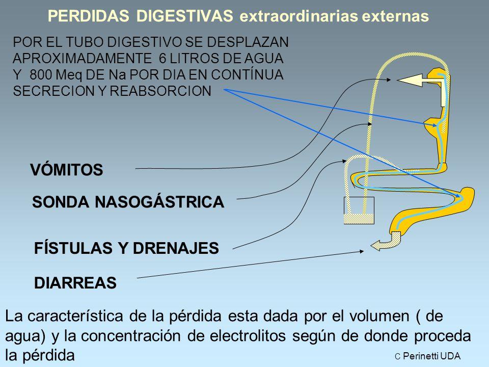 PERDIDAS DIGESTIVAS extraordinarias externas VÓMITOS SONDA NASOGÁSTRICA FÍSTULAS Y DRENAJES DIARREAS La característica de la pérdida esta dada por el volumen ( de agua) y la concentración de electrolitos según de donde proceda la pérdida POR EL TUBO DIGESTIVO SE DESPLAZAN APROXIMADAMENTE 6 LITROS DE AGUA Y 800 Meq DE Na POR DIA EN CONTÍNUA SECRECION Y REABSORCION C Perinetti UDA
