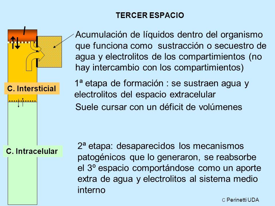 TERCER ESPACIO Acumulación de líquidos dentro del organismo que funciona como sustracción o secuestro de agua y electrolitos de los compartimientos (no hay intercambio con los compartimientos) C.