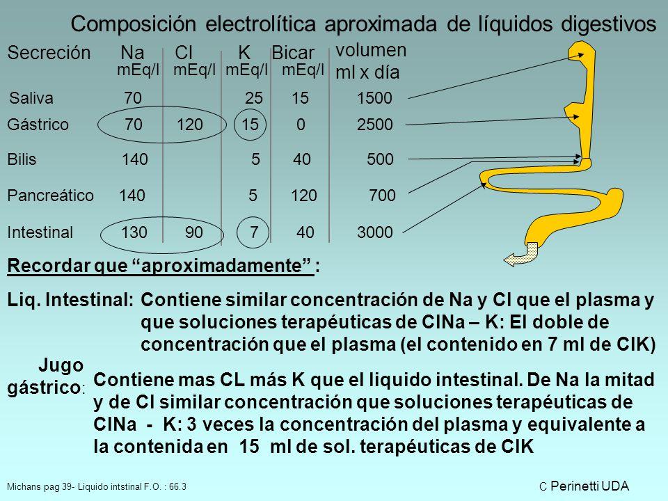 Composición electrolítica aproximada de líquidos digestivos Secreción Na Cl K Bicar mEq/l mEq/l Saliva 70 25 15 1500 Gástrico 70 120 15 0 2500 Bilis 140 5 40 500 Pancreático 140 5 120 700 Intestinal 130 90 7 40 3000 Recordar que aproximadamente : Contiene similar concentración de Na y Cl que el plasma y que soluciones terapéuticas de ClNa – K: El doble de concentración que el plasma (el contenido en 7 ml de ClK) Contiene mas CL más K que el liquido intestinal.