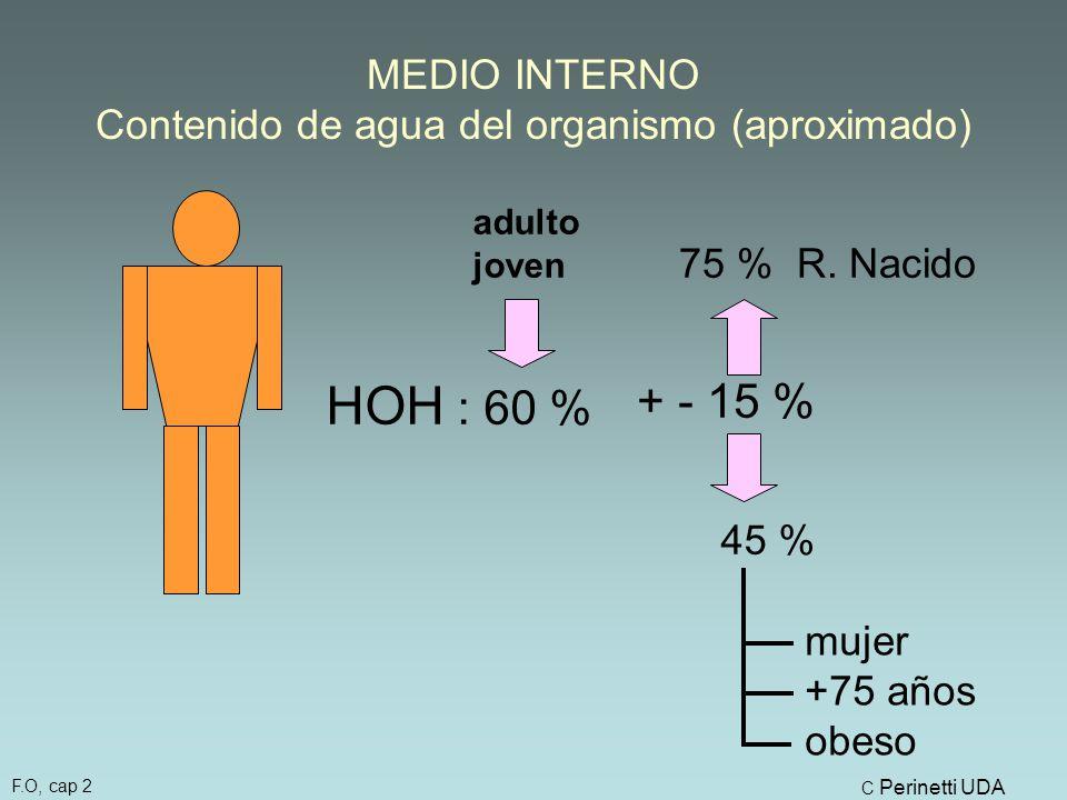 MEDIO INTERNO Contenido de agua del organismo (aproximado) HOH : 60 % + - 15 % 75 % R.