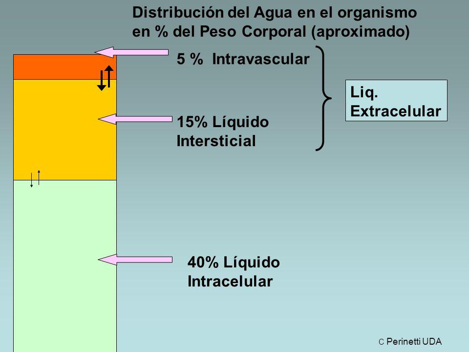 Distribución del Agua en el organismo en % del Peso Corporal (aproximado) Liq.