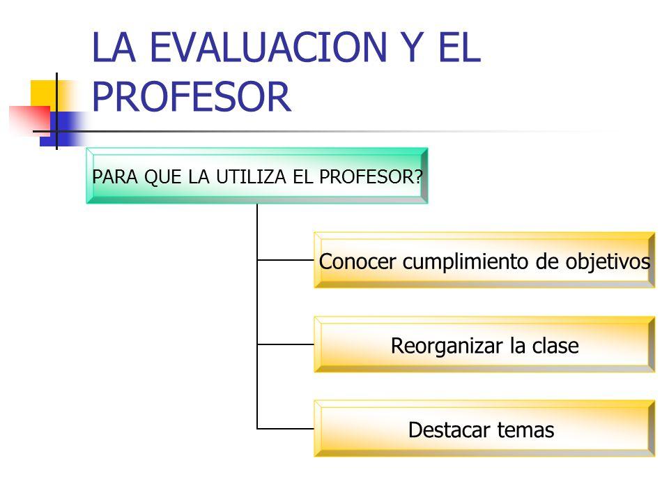 LA EVALUACION Y EL PROFESOR Aschbacher y Winters (1992).