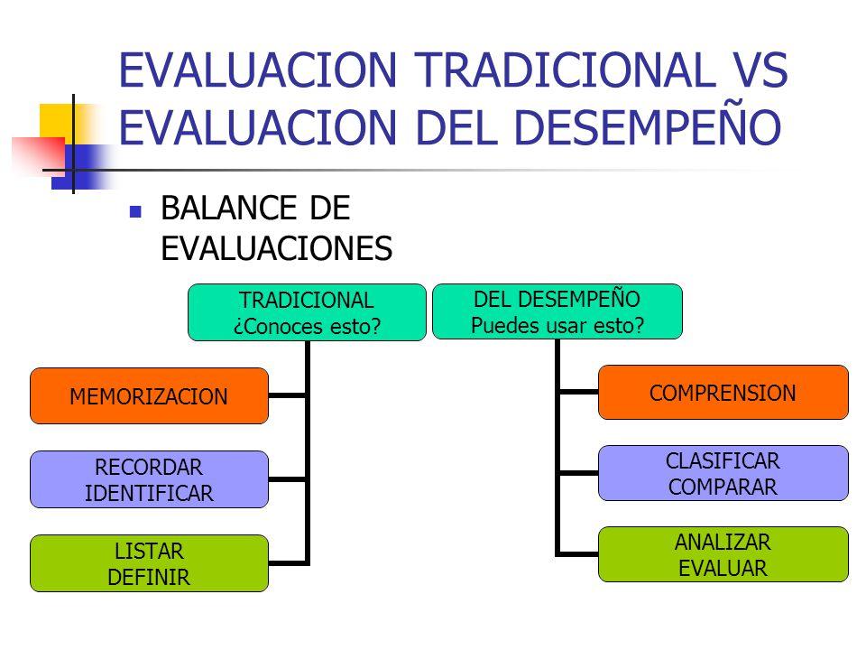 EVALUACION TRADICIONAL VS EVALUACION DEL DESEMPEÑO BALANCE DE EVALUACIONES TRADICIONAL ¿Conoces esto? MEMORIZACION RECORDAR IDENTIFICAR LISTAR DEFINIR