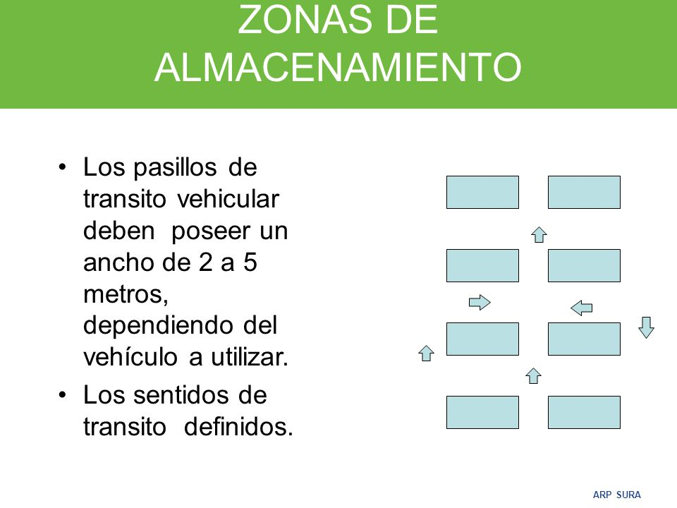 ARP SURA ZONAS DE ALMACENAMIENTO Toda zona de almacenamiento debe estar demarcada, por una línea perimetral de 10 cm de espesor que limita el área de las zonas de transito vehicular y peatonal.