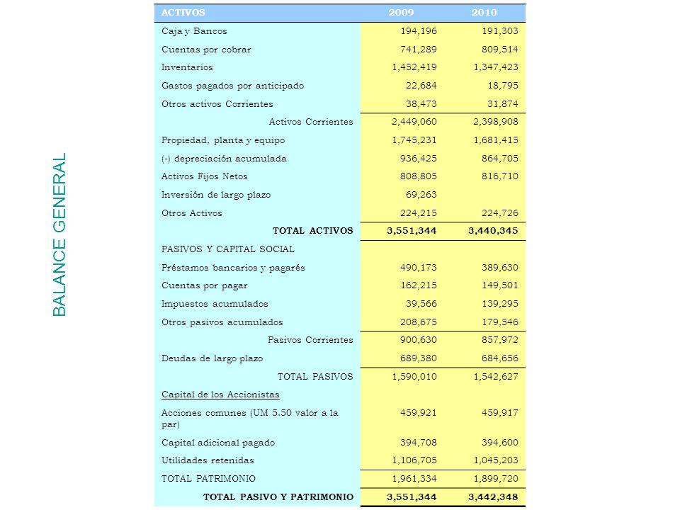 ESTADO DE RESULTADOS 20092010 Ventas netas4,363,6704,066,930 Inventario Inicial1,752,6821,631,850 (+) Compras2,629,0242,447,775 (-) Inventario Final1,452,4191,347,423 Costo de ventas2,929,2872,732,202 UTILIDAD BRUTA1,434,3831,334,728 Gastos de ventas, generales y administrativos875,842794,491 Depreciación121,868124,578 Utilidad antes de intereses436,673415,659 Intereses pagados93,19676,245 Utilidad antes de impuestos343,478339,414 Impuesto a la renta123,541122,793 Utilidad después de impuestos219,937216,621 Dividendos en efectivo156,249142,574 UTILIDAD NETA63,68774,047