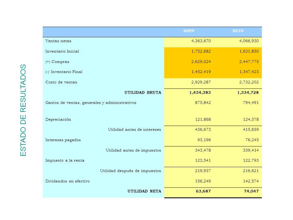 EVOLUCION DE LOS RATIOS, PERIODO 2009 - 2010 A) RATIOS DE LIQUIDEZ20092010Lectura (1) LIQUIDEZ GENERAL2.722.80 Esto quiere decir que el activo corriente es 2.72 veces más grande que el pasivo corriente; o que por cada UM de deuda, la empresa cuenta con UM 2.72 para pagarla.