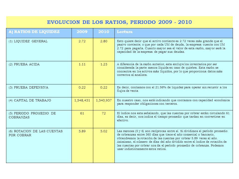B) RATIOS DE LA GESTION20092010Lectura (7) ROTACION DE CARTERA6467 Esto quiere decir que la empresa convierte en efectivo sus cuentas por cobrar en 64 días o rotan 5.63 veces en el período.