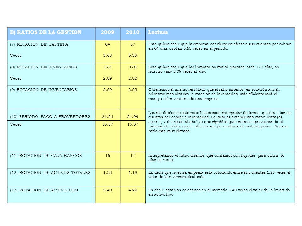 C) RATIOS DE SOLVENCIA 20092010 Lectura (14) ESTRUCTURA DEL CAPITAL0.81070.8120 Por cada UM aportada por el dueño hay UM 0.8107 y UM 0.8120 de los acreedores.