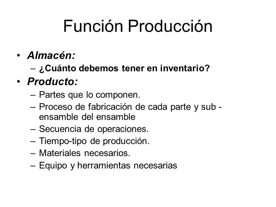 Función Producción Almacén: –¿Cuánto debemos tener en inventario.