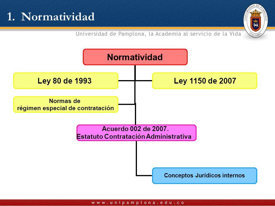 1. Normatividad Normatividad Acuerdo 002 de 2007.