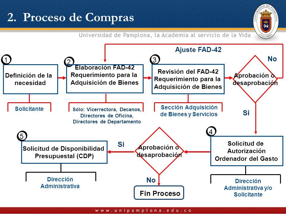 2. Proceso de Compras 2 Sólo: Vicerrectora, Decanos, Directores de Oficina, Directores de Departamento Definición de la necesidad Elaboración FAD-42 R