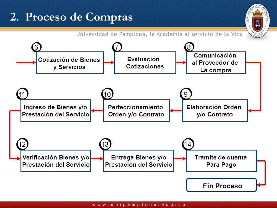 2. Proceso de Compras Evaluación Cotizaciones Comunicación al Proveedor de La compra Elaboración Orden y/o Contrato Cotización de Bienes y Servicios 6