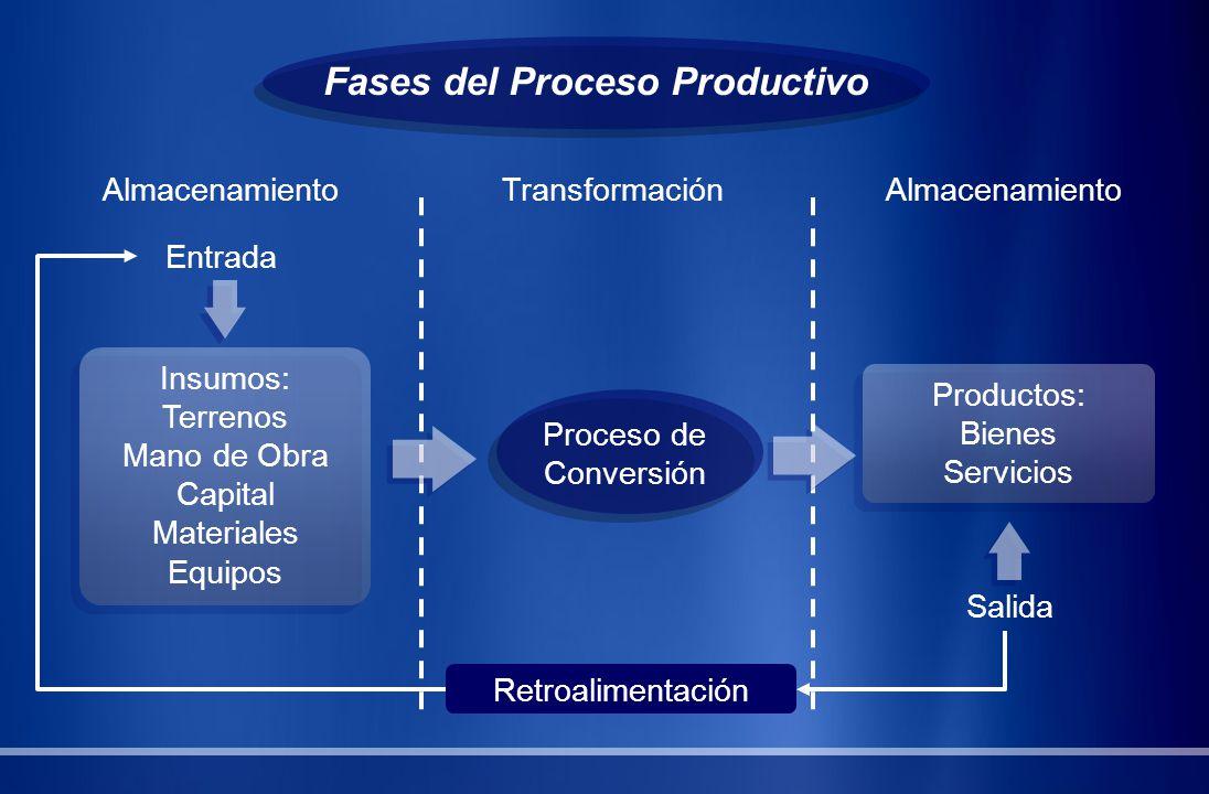 Fases del Proceso Productivo AlmacenamientoTransformaciónAlmacenamiento Entrada Insumos: Terrenos Mano de Obra Capital Materiales Equipos Productos: B