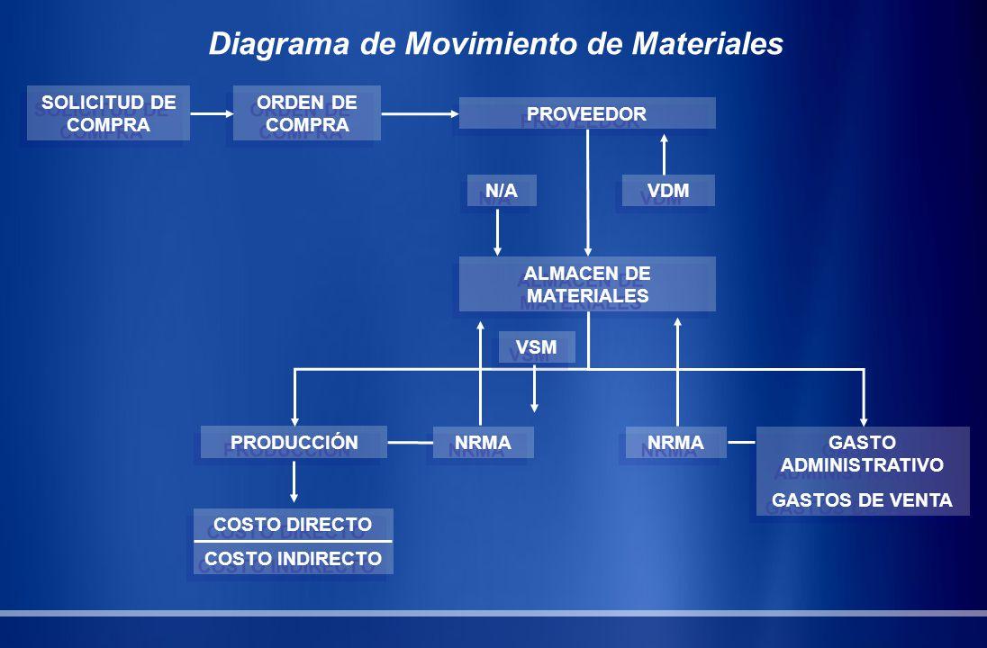 Diagrama de Movimiento de Materiales SOLICITUD DE COMPRA ORDEN DE COMPRA PROVEEDOR N/A VDM ALMACEN DE MATERIALES PRODUCCIÓN NRMA GASTO ADMINISTRATIVO