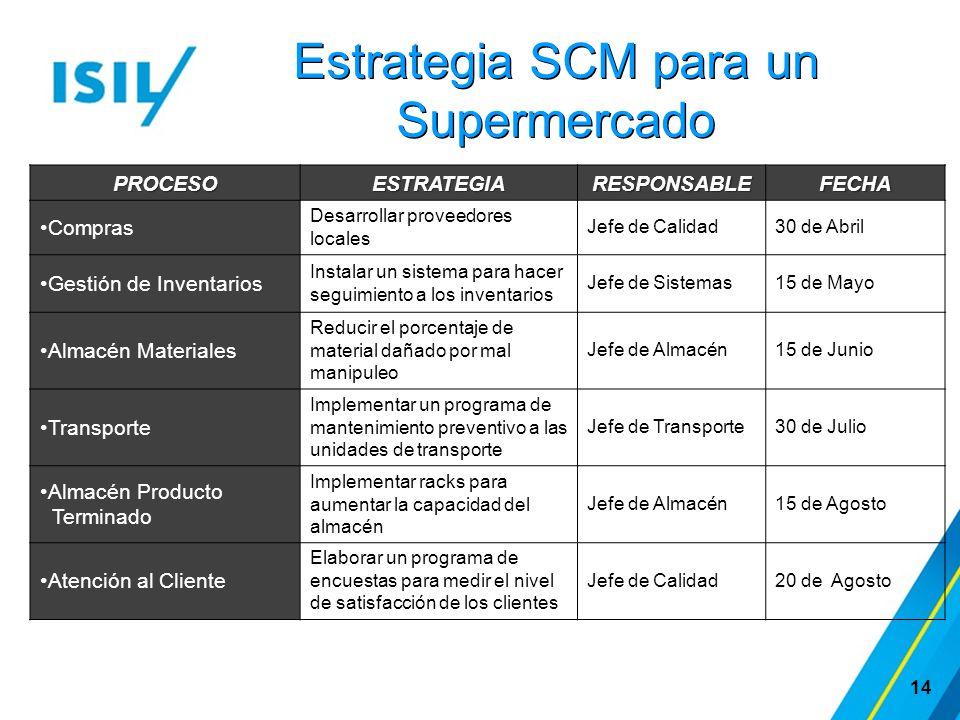 Estrategia SCM para un Supermercado 14 PROCESOESTRATEGIARESPONSABLEFECHA Compras Desarrollar proveedores locales Jefe de Calidad30 de Abril Gestión de