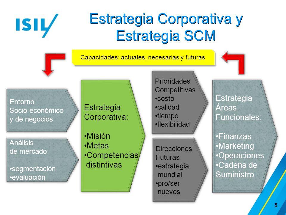 Estrategia Corporativa y Estrategia SCM 5 Entorno Socio económico y de negocios Entorno Socio económico y de negocios Análisis de mercado segmentación