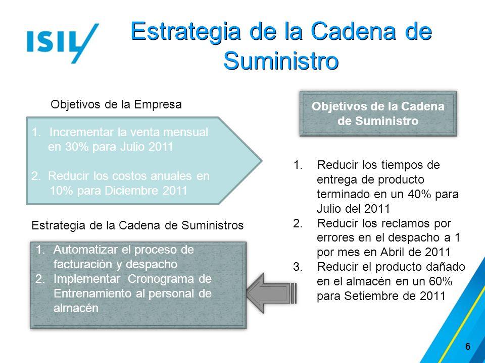 Estrategia de la Cadena de Suministro 6 1.Reducir los tiempos de entrega de producto terminado en un 40% para Julio del 2011 2.Reducir los reclamos po