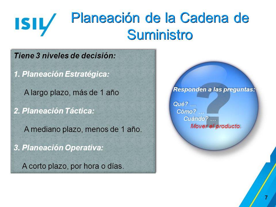 Planeación de la Cadena de Suministro 7 Tiene 3 niveles de decisión: 1. Planeación Estratégica: A largo plazo, más de 1 año 2. Planeación Táctica: A m