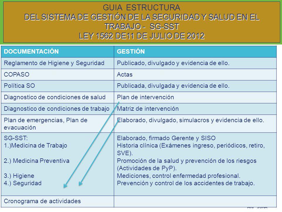 ARP SURA SON UNA ACTIVIDAD NECESARIA EN TODO PROGRAMA DE SALUD OCUPACIONAL