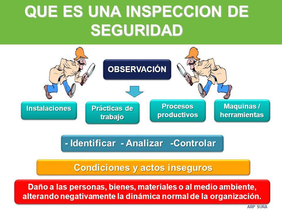 ARP SURA  Permiten detectar y controlar condiciones subestándares  Verifican procedimientos y normas de trabajo, determinando acciones de control preventivas o correctivas.