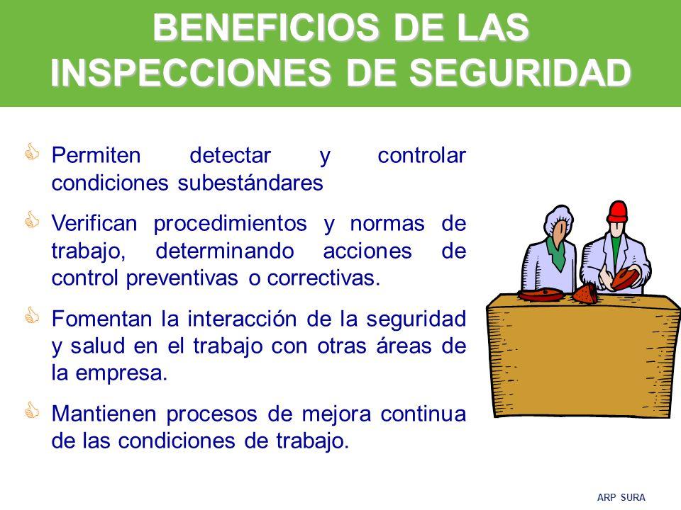 ARP SURA DESCUBRIR: Condiciones y métodos inseguros de trabajo ANALIZAR: Por que existen estas condiciones y métodos inseguros CONTROLAR: Eliminar las condiciones y métodos inseguros.