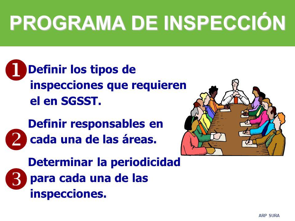 ARP SURA EJEMPLO DE MATRIZ PARA INSPECCIÓN CASO Una empresa de producción de alimentos, con 250 trabajadores y equipo en SST.