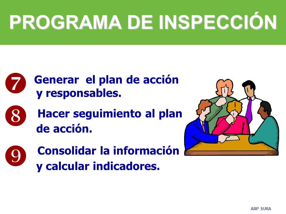ARP SURA INDICADORES DE PROCESO No.de Inspecciones realizadas No.