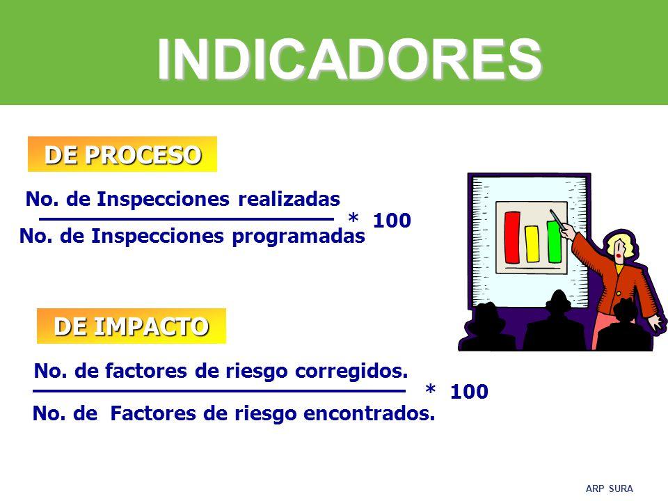 ARP SURA TOME NOTAS NO MOLESTE EVITE TODA CONVERSACIÓN REVISE TODOS LOS LUGARES SEA CONSTRUCTIVO BUSQUE MOTIVOS NOTIFIQUE A LOS JEFES DE DEPARTAMENTO PREPARE LAS RECOMENDACIONES CONSEJOS PARA LA INSPECCIÓN