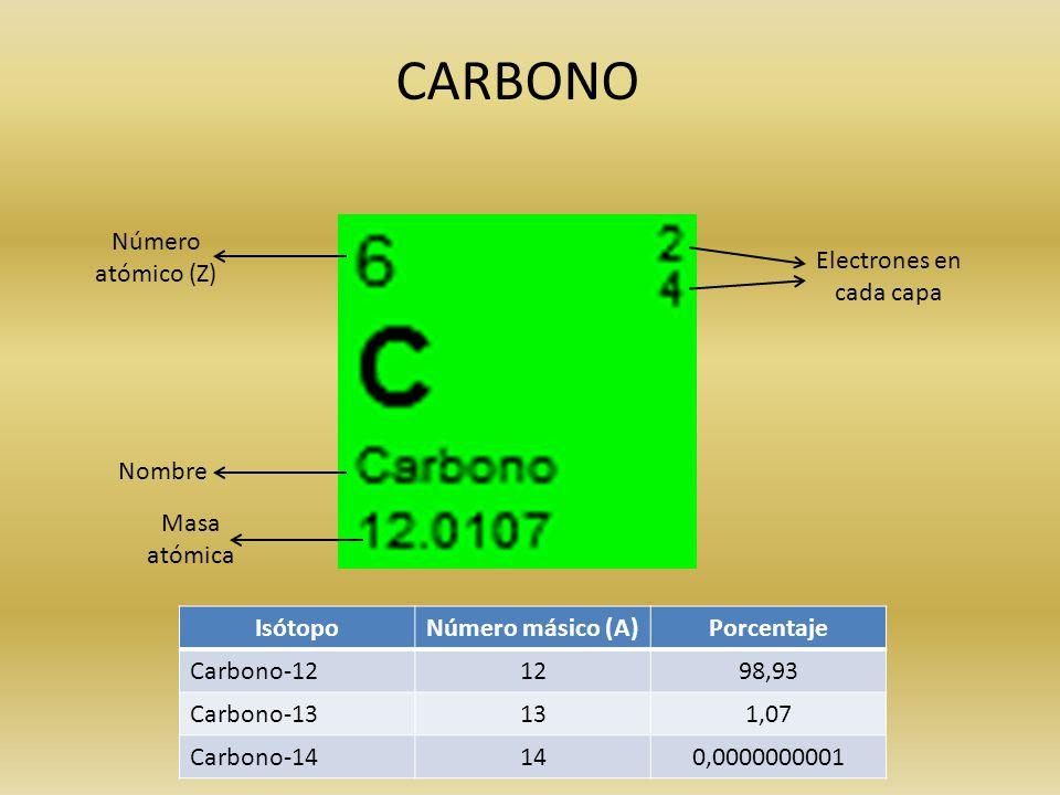 carbono nmero atmico z electrones en cada capa nombre masa atmica istopo nmero msico a porcentaje carbono 12 12 9893 carbono 13 13 107 - Tabla Periodica De Los Elementos Numero Masico