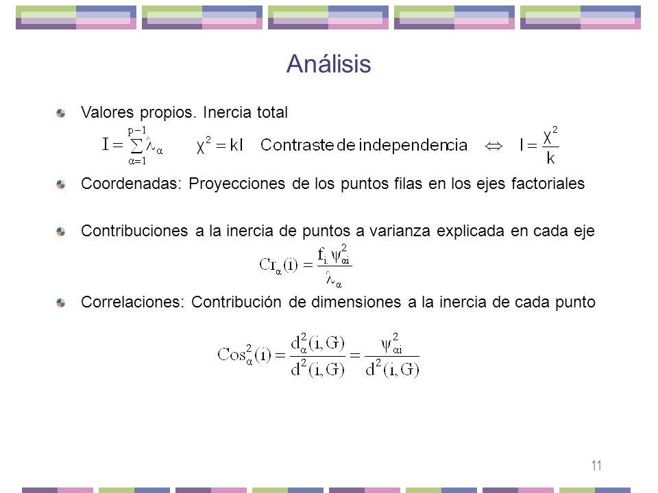 estudio matriz varianza: