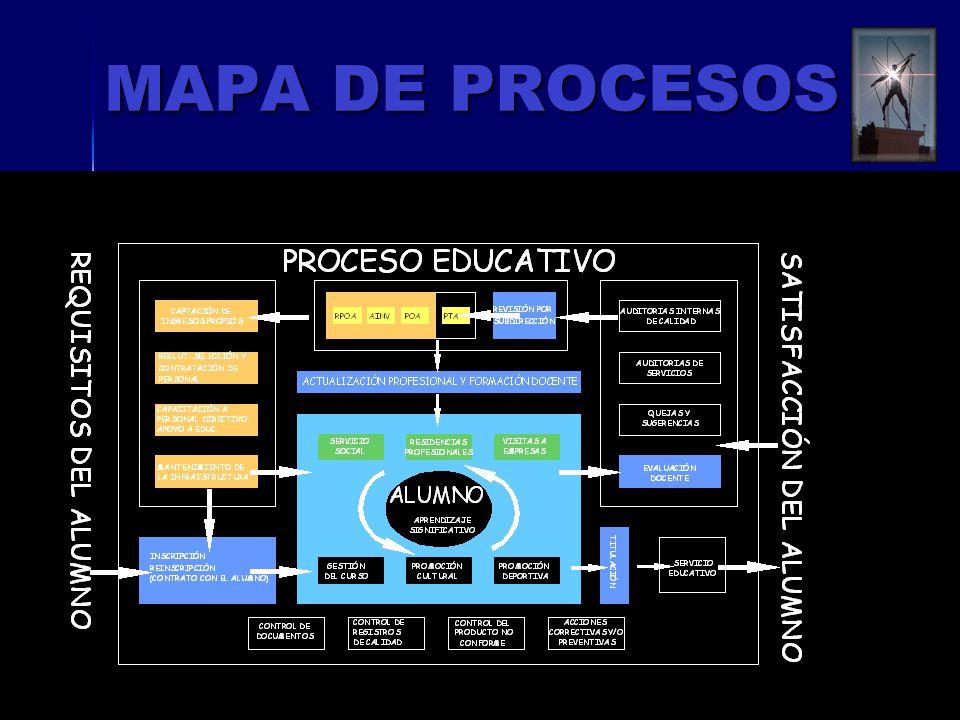 ISO 9001:200016 MAPA DE PROCESOS