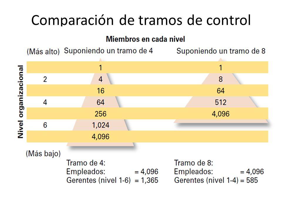Comparación de tramos de control