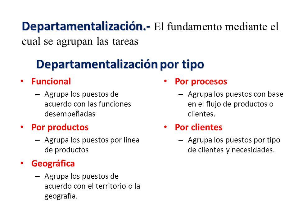 Departamentalización por tipo Funcional – Agrupa los puestos de acuerdo con las funciones desempeñadas Por productos – Agrupa los puestos por línea de productos Geográfica – Agrupa los puestos de acuerdo con el territorio o la geografía.