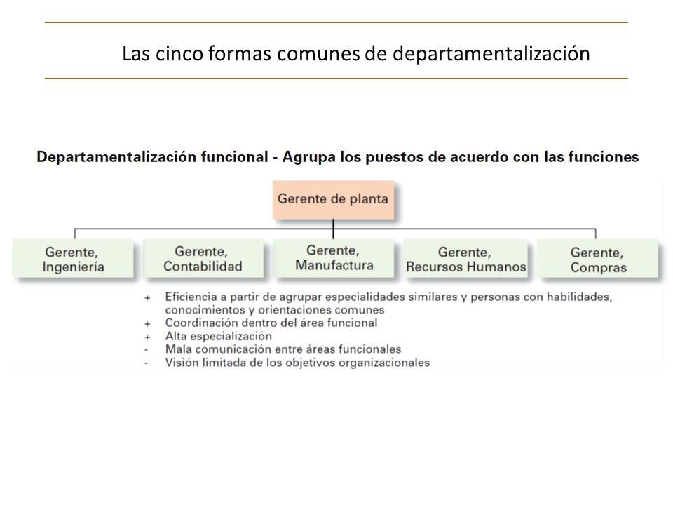 Departamentalización geográfica