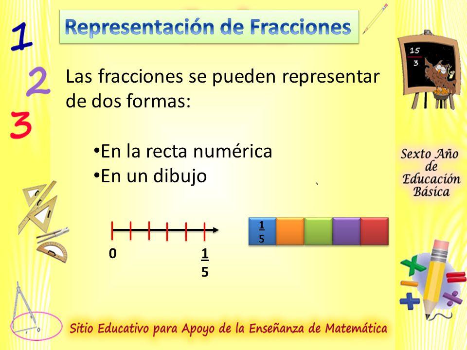 Las fracciones se pueden representar de dos formas: En la recta numérica En un dibujo 0 1515 1515