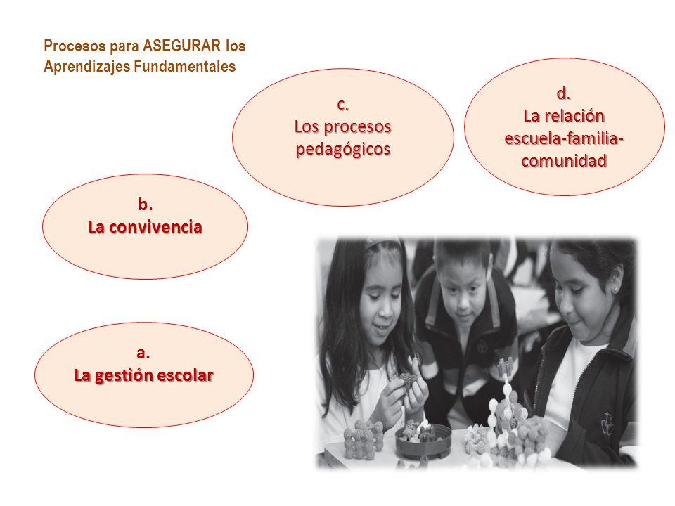 a.La gestión escolar b. La convivencia d. La relación escuela-familia- comunidad c.