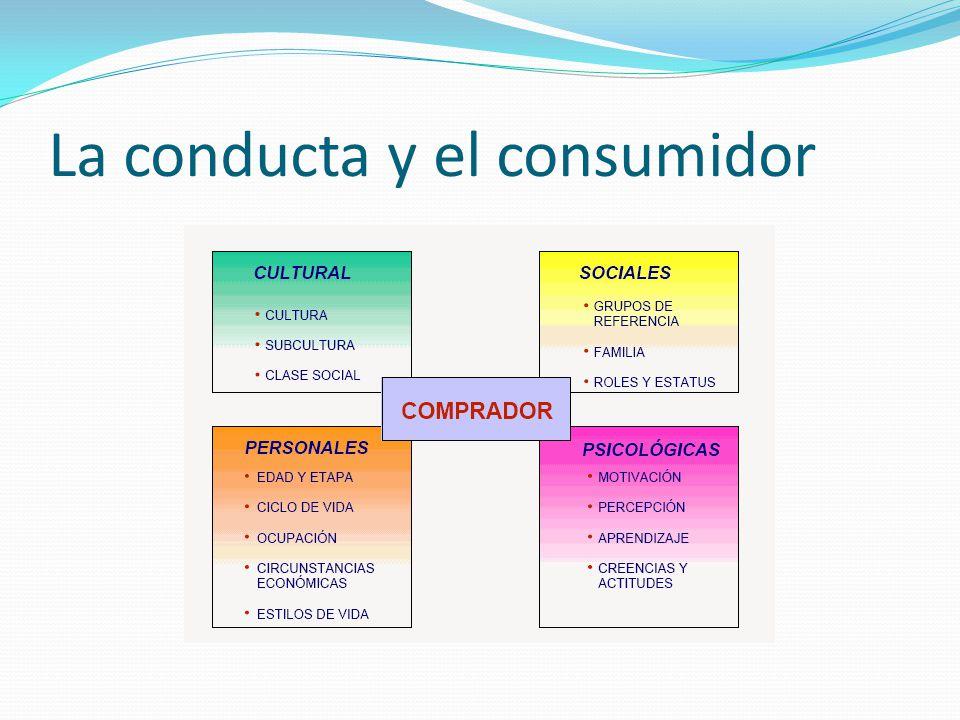 MODELO DE CONDUCTA DEL CONSUMIDOR