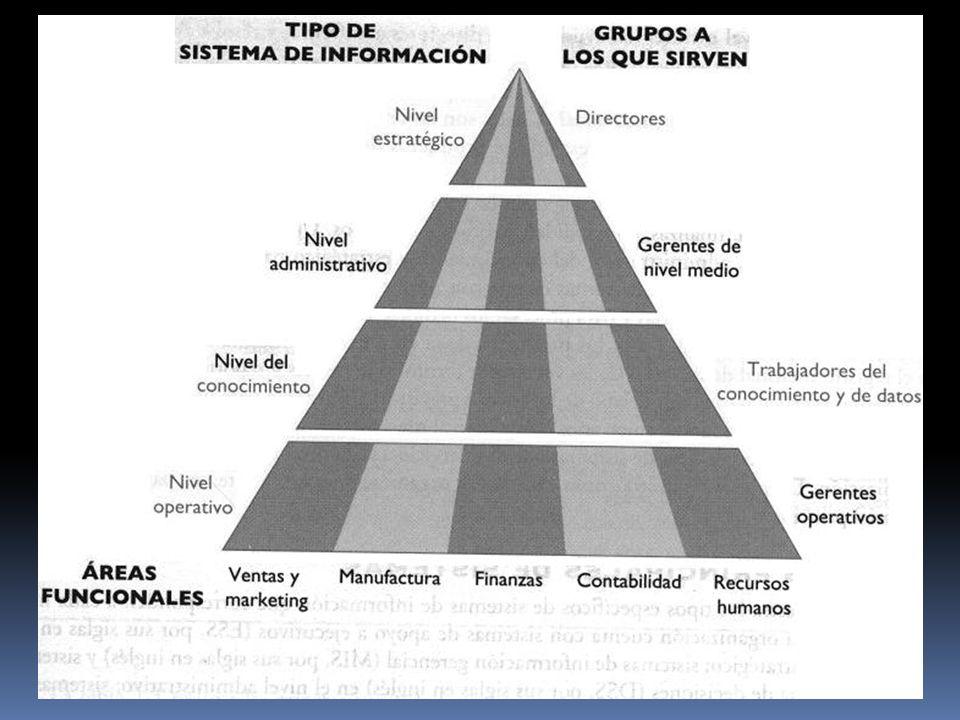 Es un SI que supervisan las actividades elementales y las transacciones de la organización.