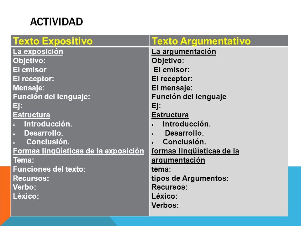 ACTIVIDAD Texto ExpositivoTexto Argumentativo La exposición Objetivo: El emisor El receptor: Mensaje: Función del lenguaje: Ej: Estructura  Introducción.