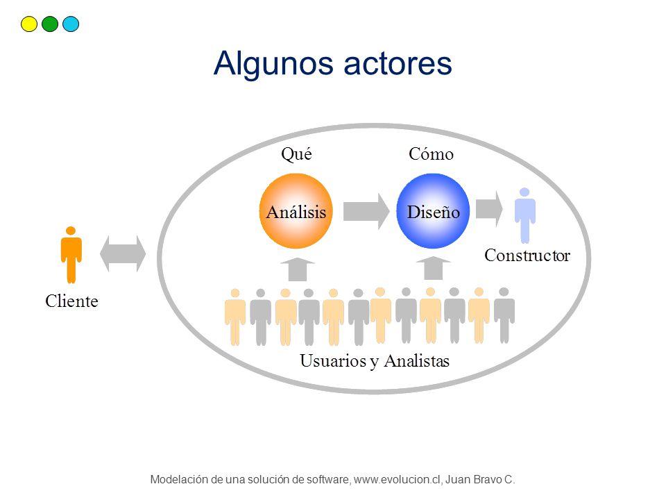 Modelación de una solución de software, www.evolucion.cl, Juan Bravo C. Algunos actores
