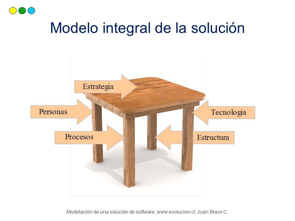 Modelación de una solución de software, www.evolucion.cl, Juan Bravo C.