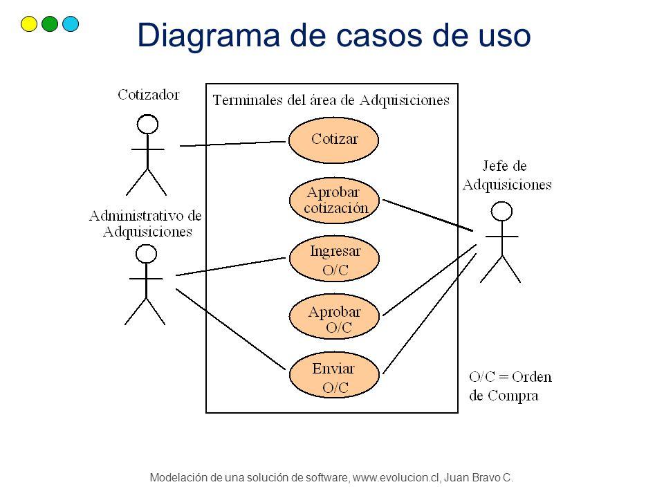 Modelación de una solución de software, www.evolucion.cl, Juan Bravo C. Diagrama de casos de uso