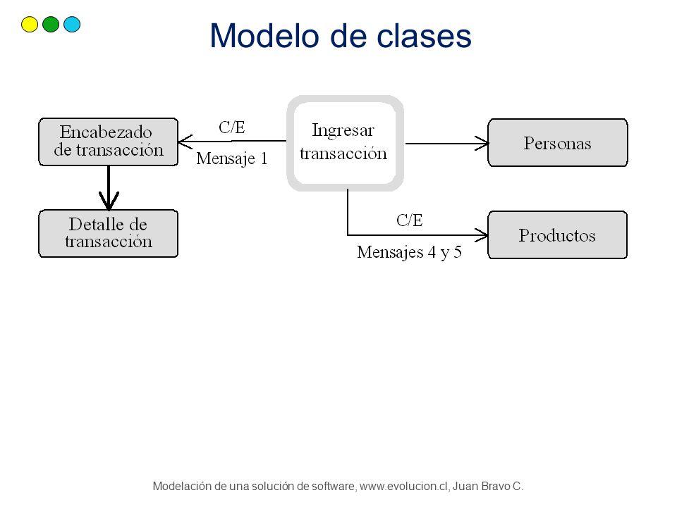 Modelación de una solución de software, www.evolucion.cl, Juan Bravo C. Modelo de clases