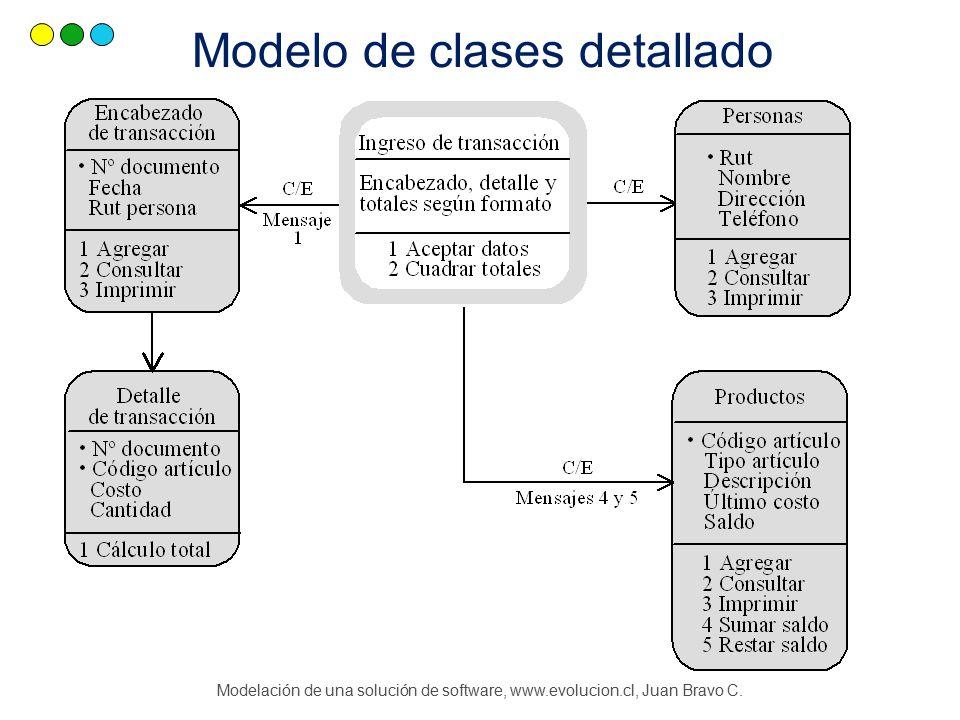 Modelación de una solución de software, www.evolucion.cl, Juan Bravo C. Modelo de clases detallado