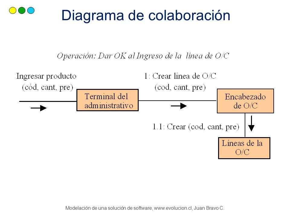 Modelación de una solución de software, www.evolucion.cl, Juan Bravo C. Diagrama de colaboración